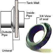 Uniseal Slip Fittings