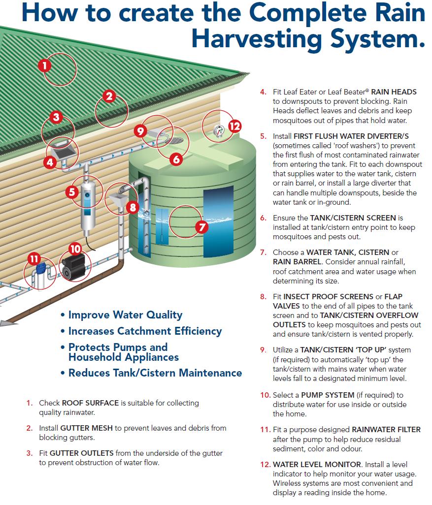Rainwater Tanks Rainwater Barrels Plastic Mart Com