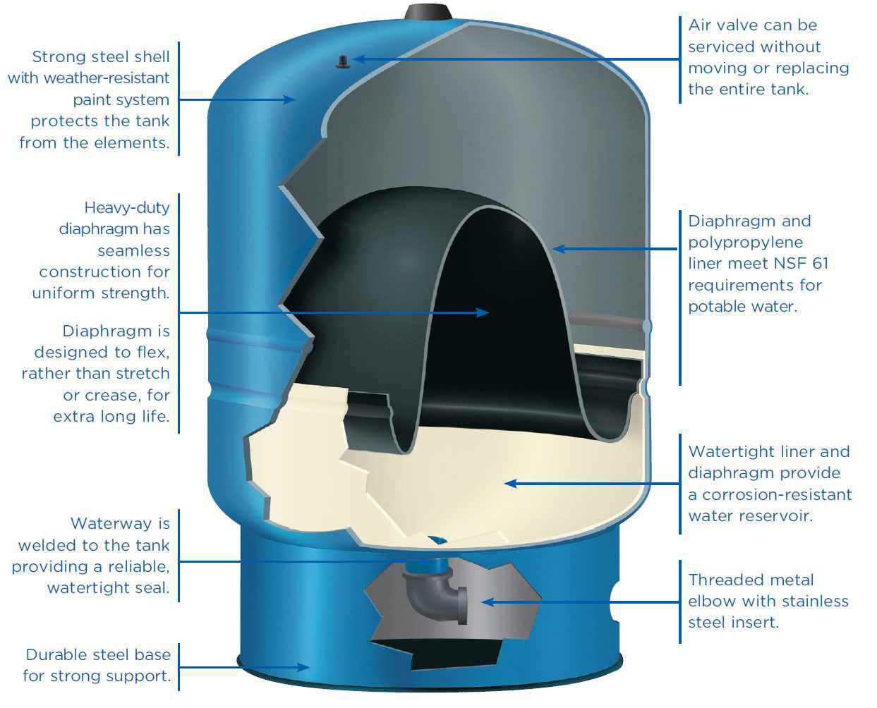 Ukiah 26 Gal Well Pressure Tank Water Worker