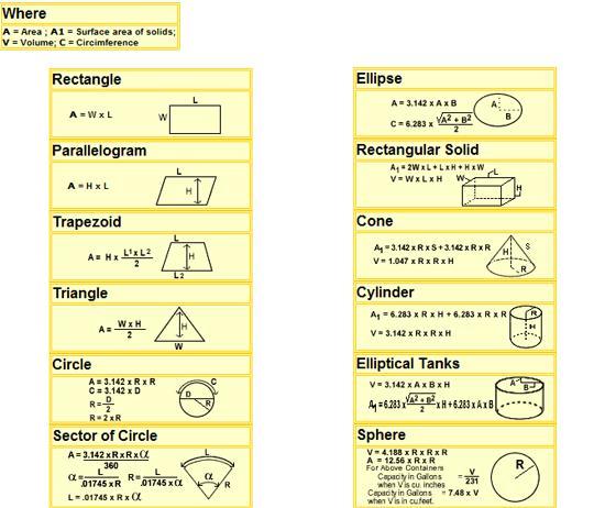 Plastic Tank Conversion Charts Amp Formulas